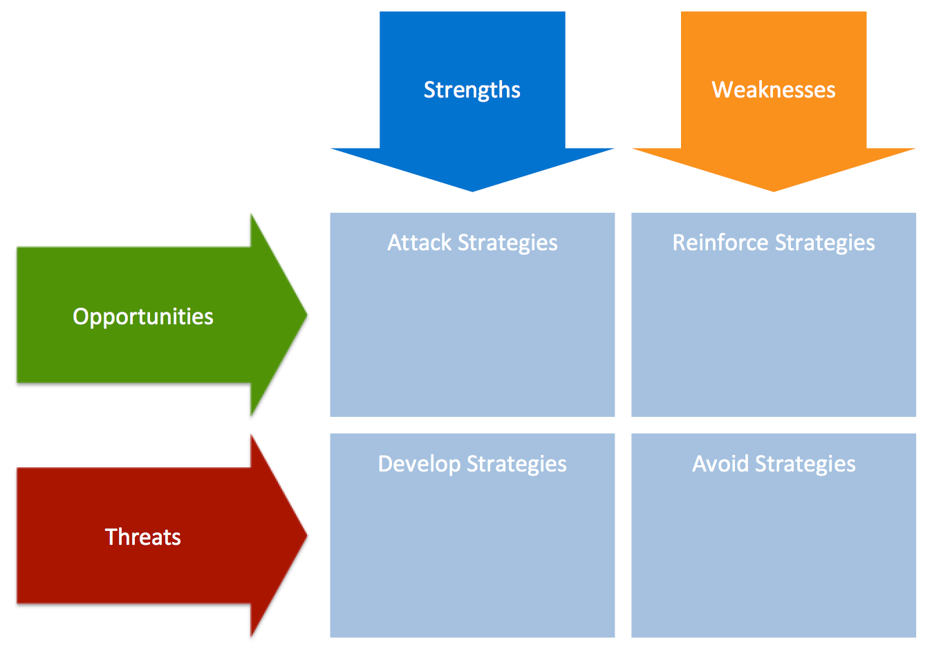 Blog - 6 SWOT Analysis Templates for Product Managers - inline image