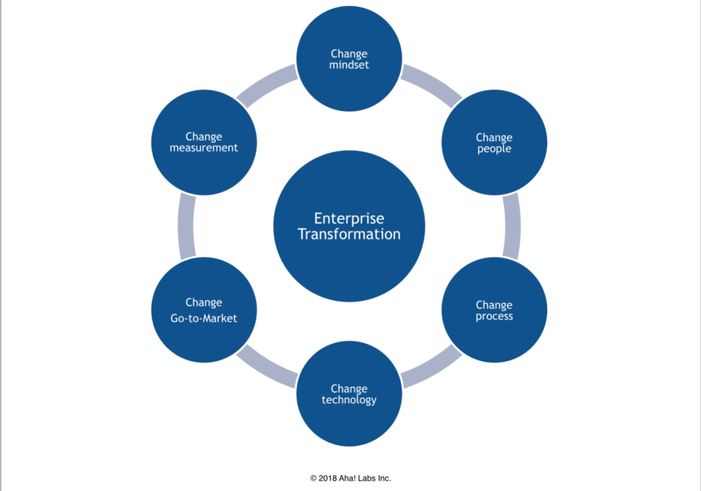Blog - What Is Needed for Real Enterprise Transformation - inline image
