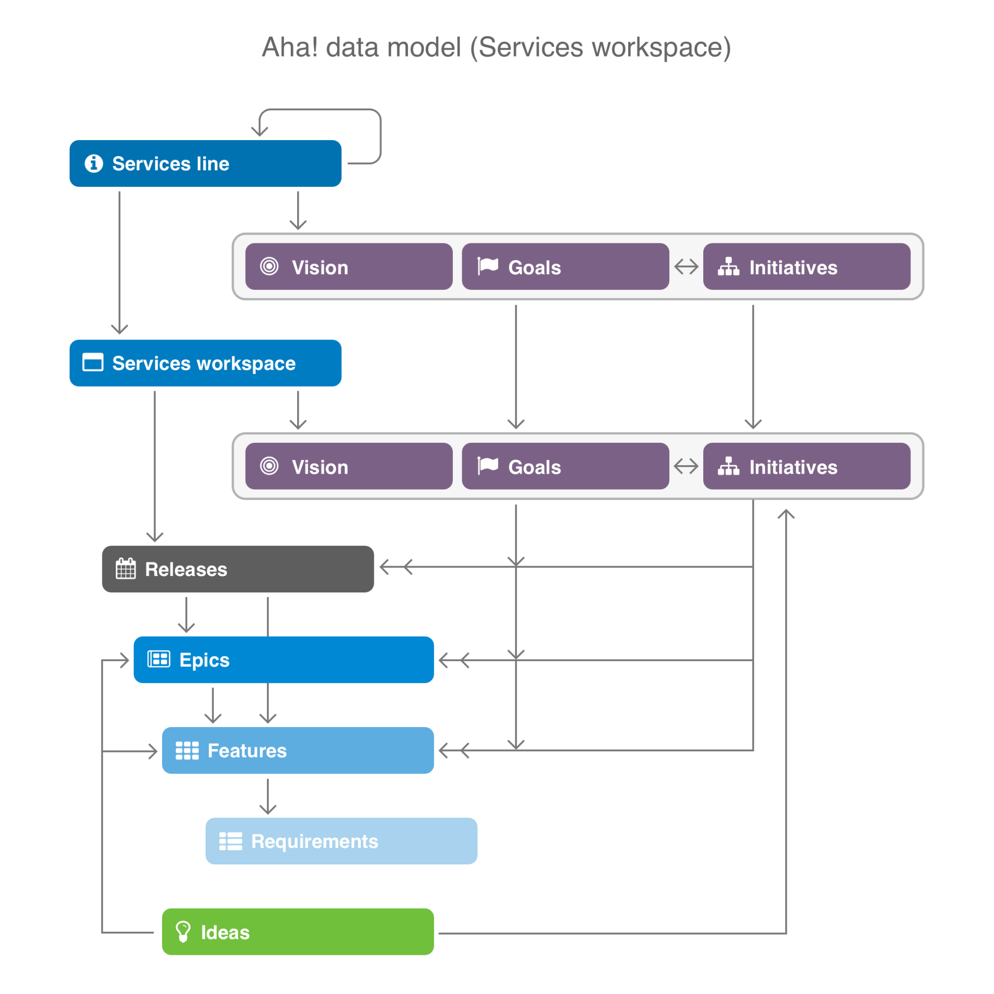 Data model in services workspace.