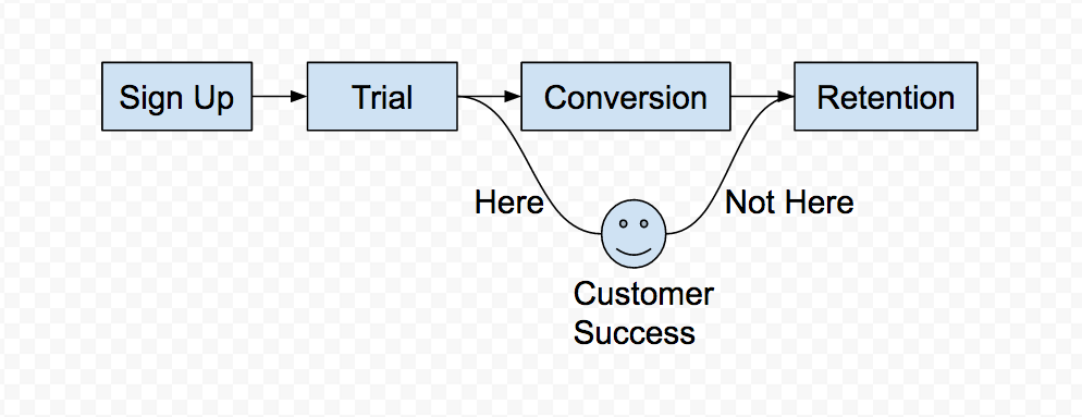 Blog - 5 Proven Ways Product Managers Empower Customer Success Teams - inline image