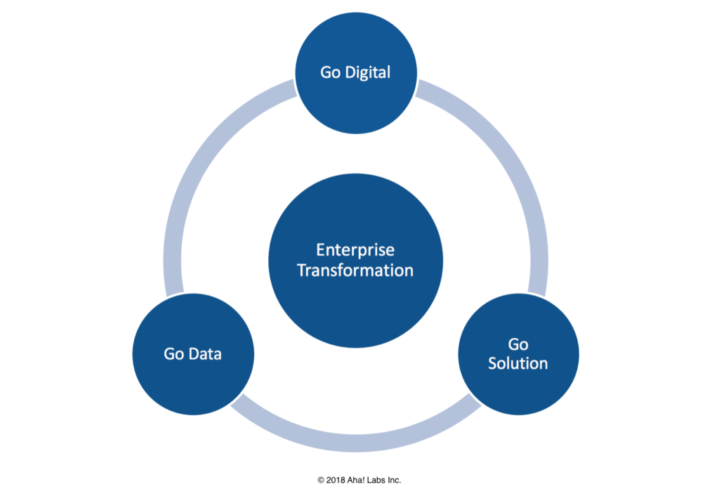 Blog - The 3 Types of Enterprise Transformation - inline image