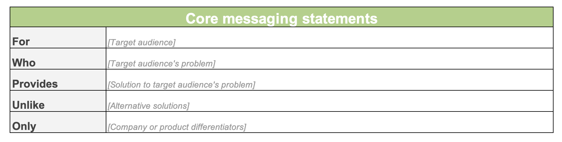 Core messaging statements