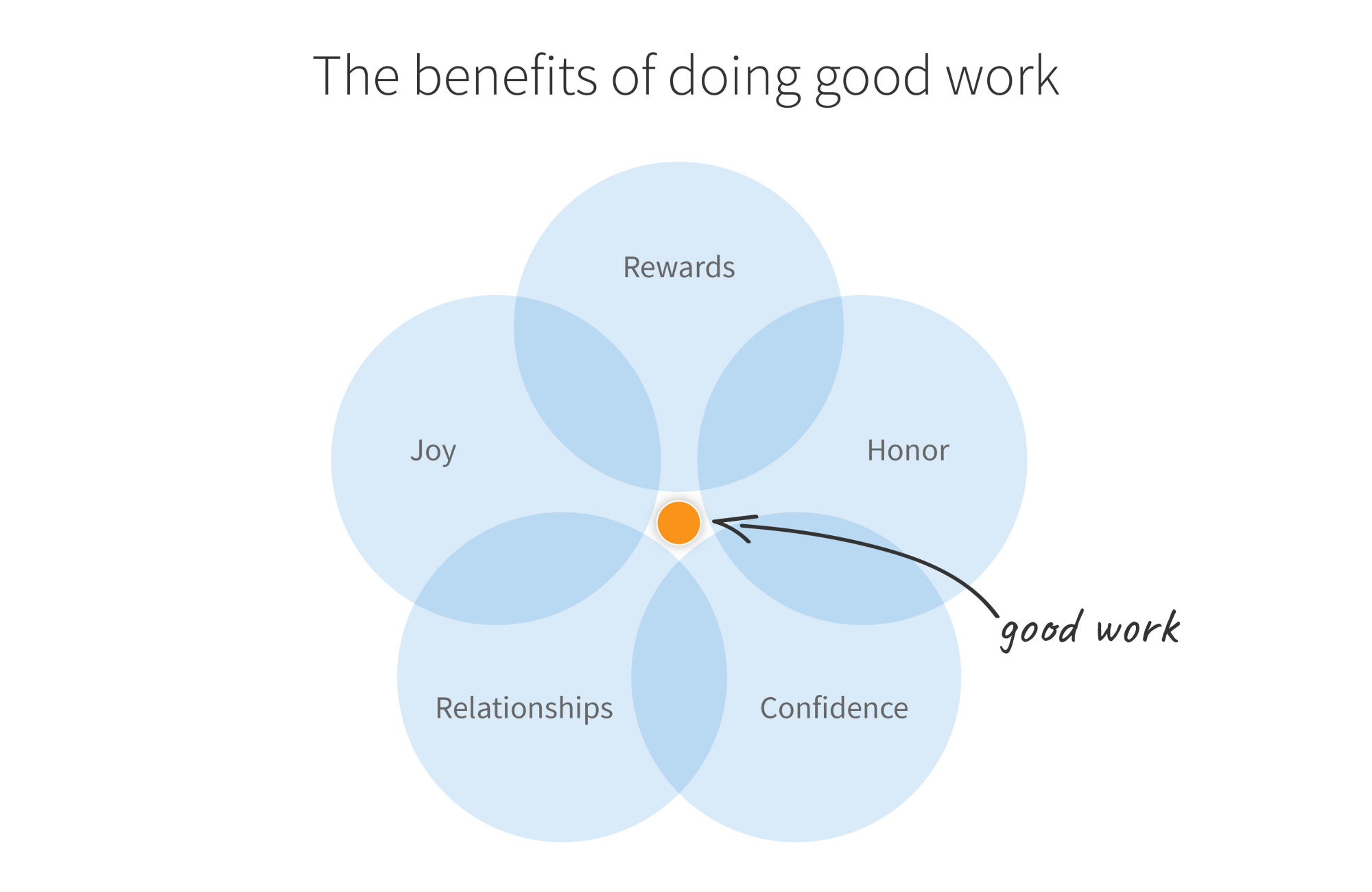 Blog - Do Good Work for Its Own Sake - inline image