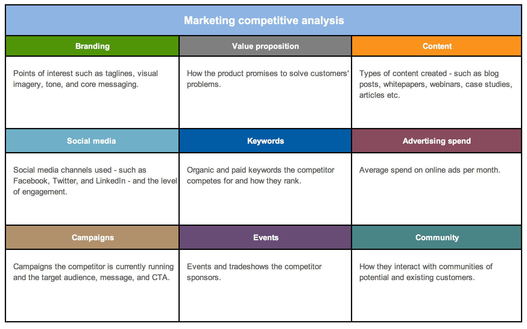 marketing-competitive-analysis-template