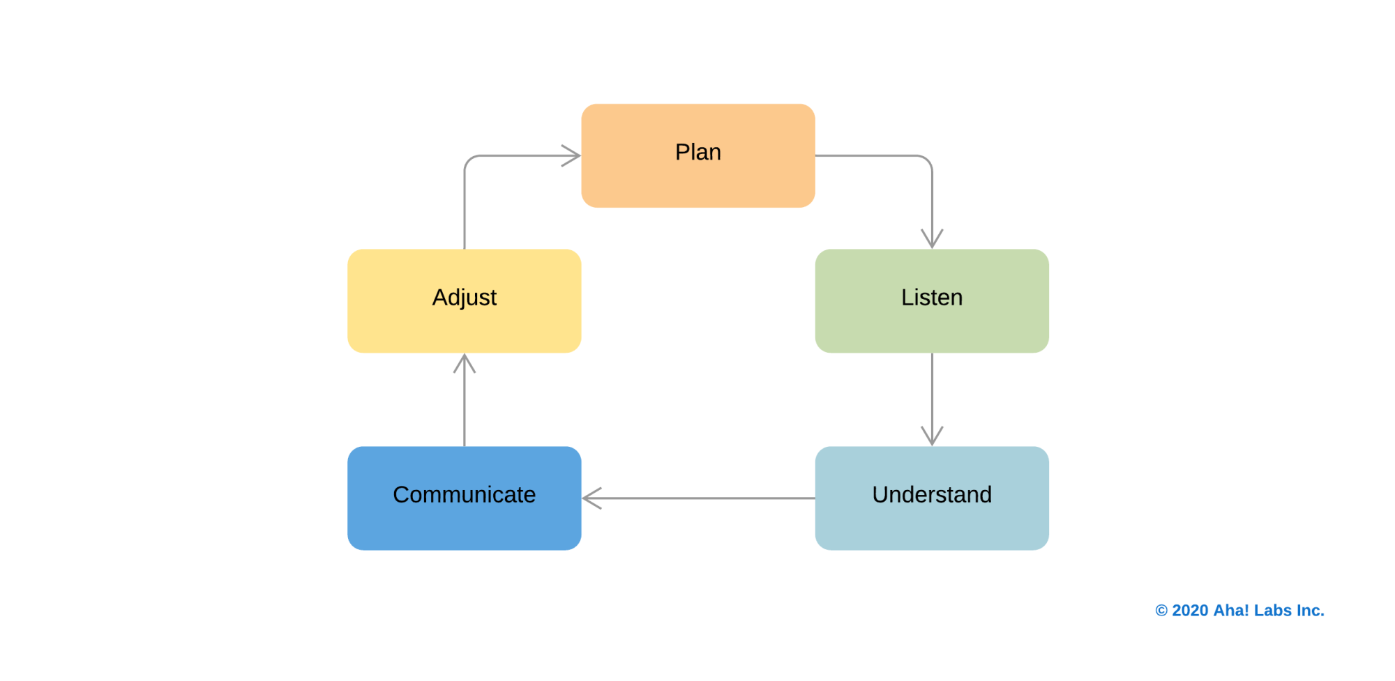 A flowchart of the product management process