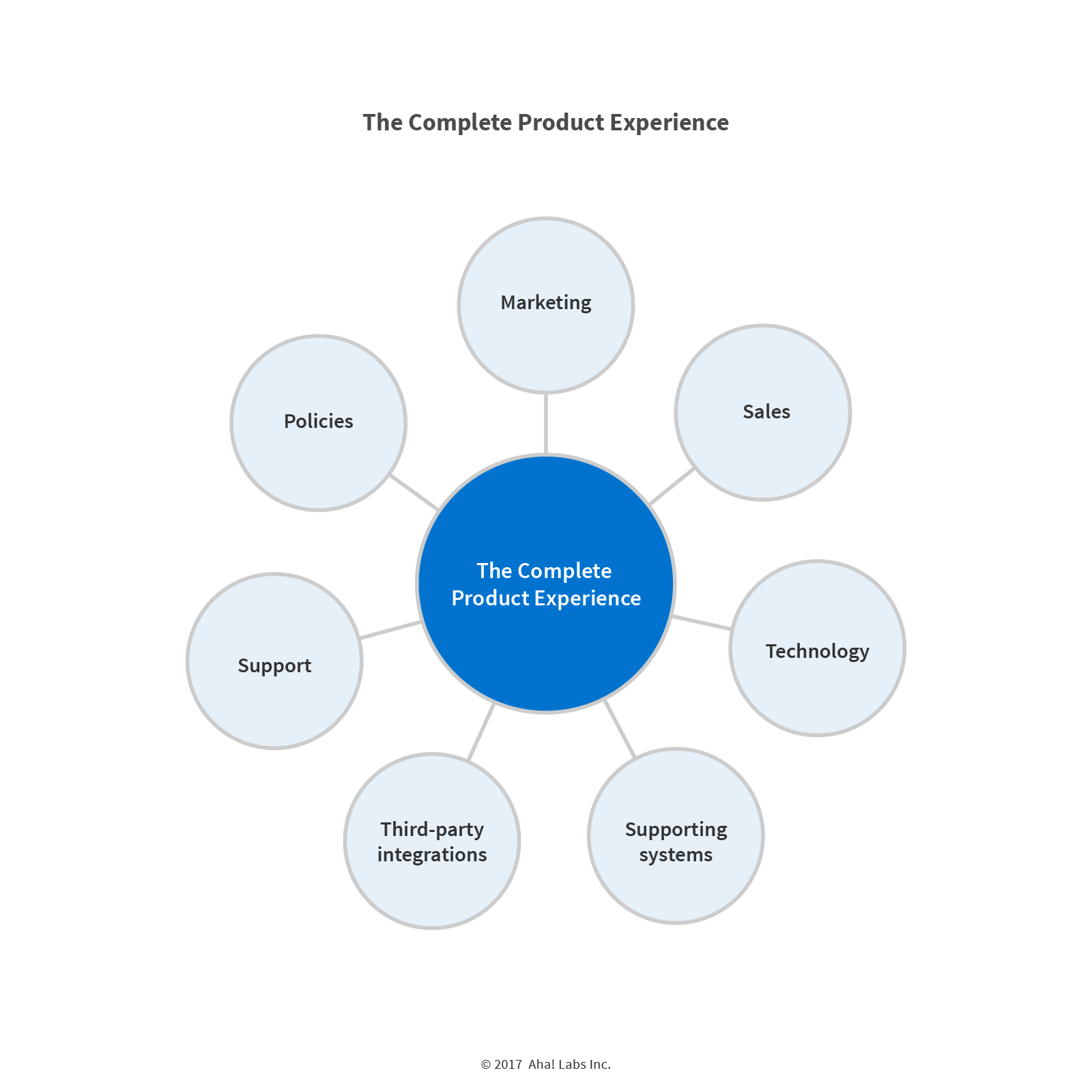 Blog - 7 Components of Your Complete Product Experience - inline image