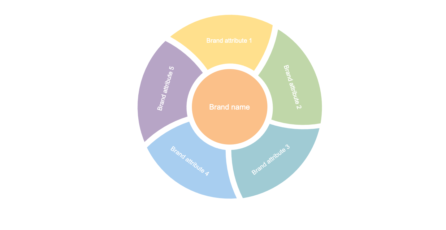 Brand attribute model