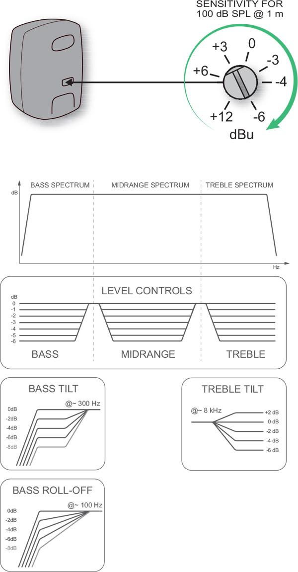 calibration-sensitivitycontrol