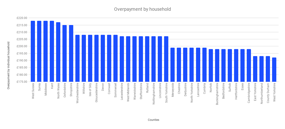 overpayment by household graph