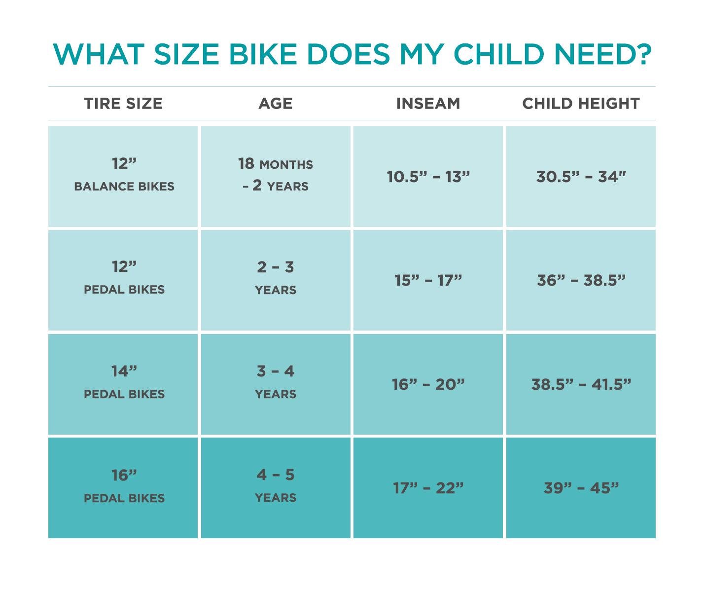 Biking Age Chart