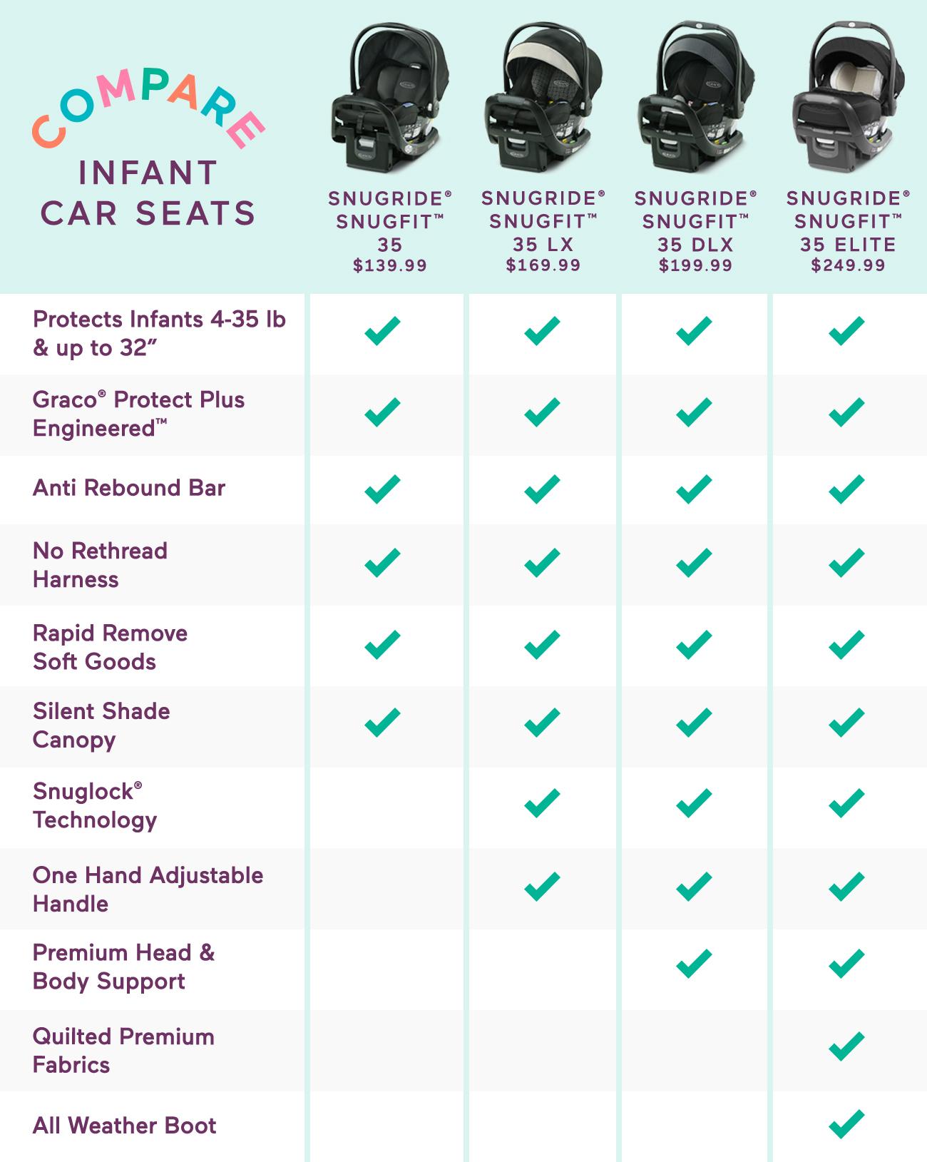 Graco Car Seat Chart Photo