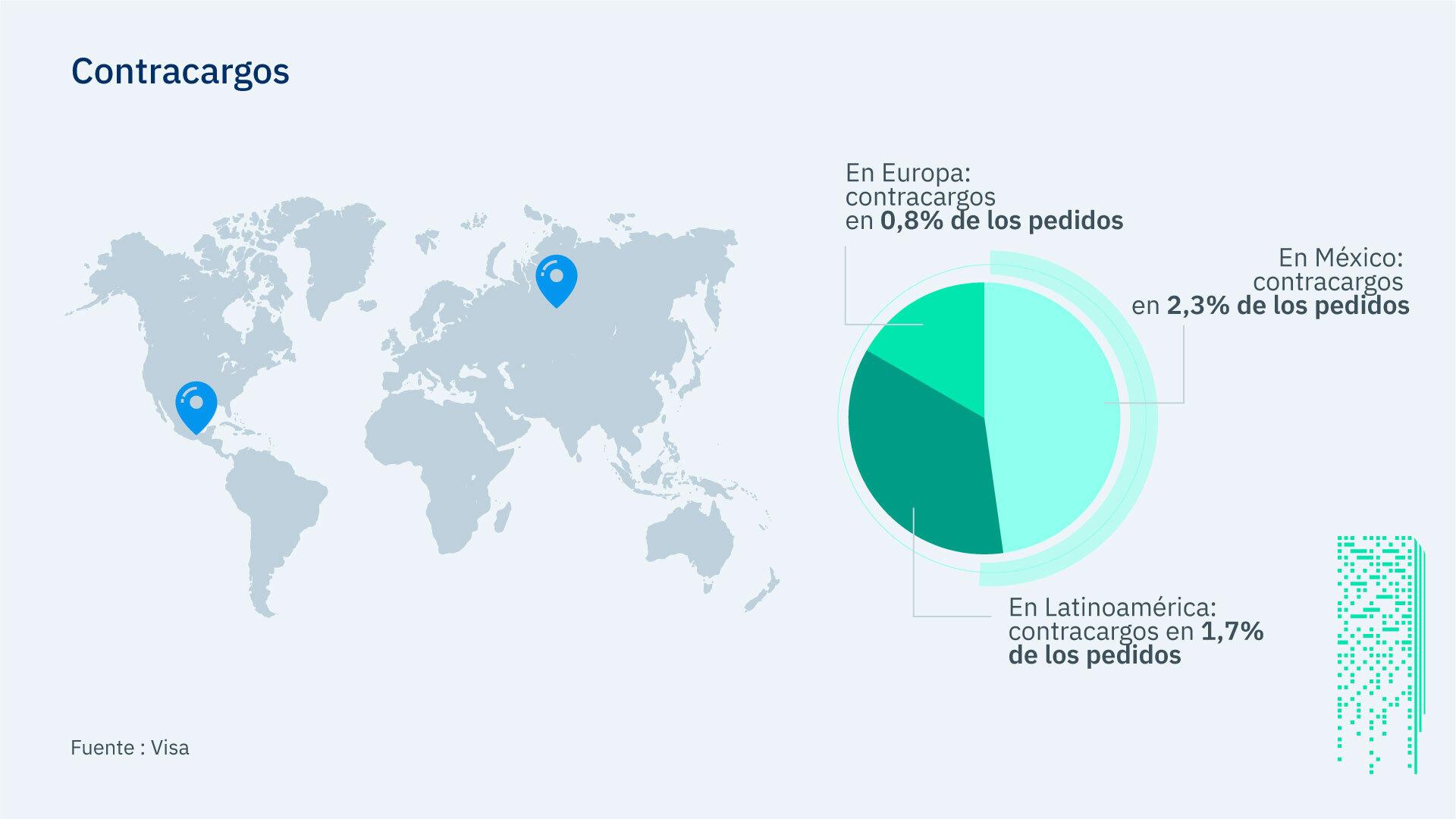 Contracargos a nivel mundial según Visa. Kushki