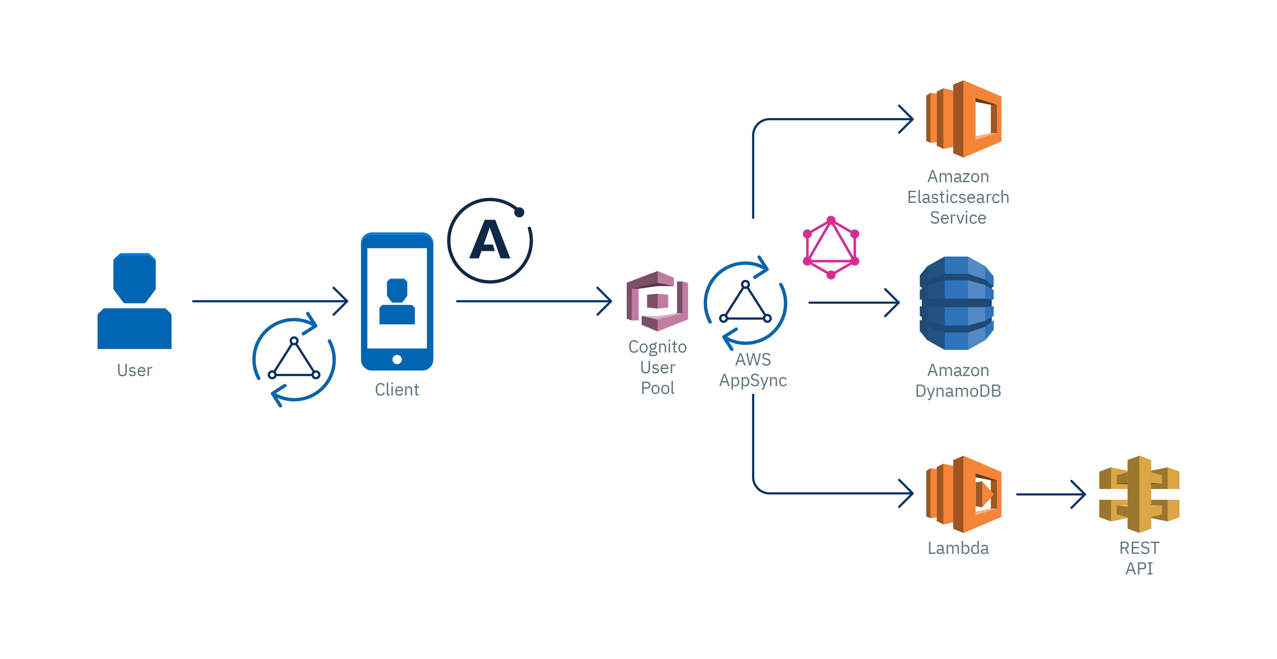 Cómo crear un API GrahpQL utilizando AWS