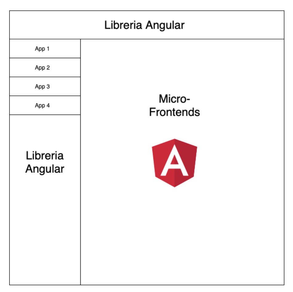 Angular Library Micro-Frontends