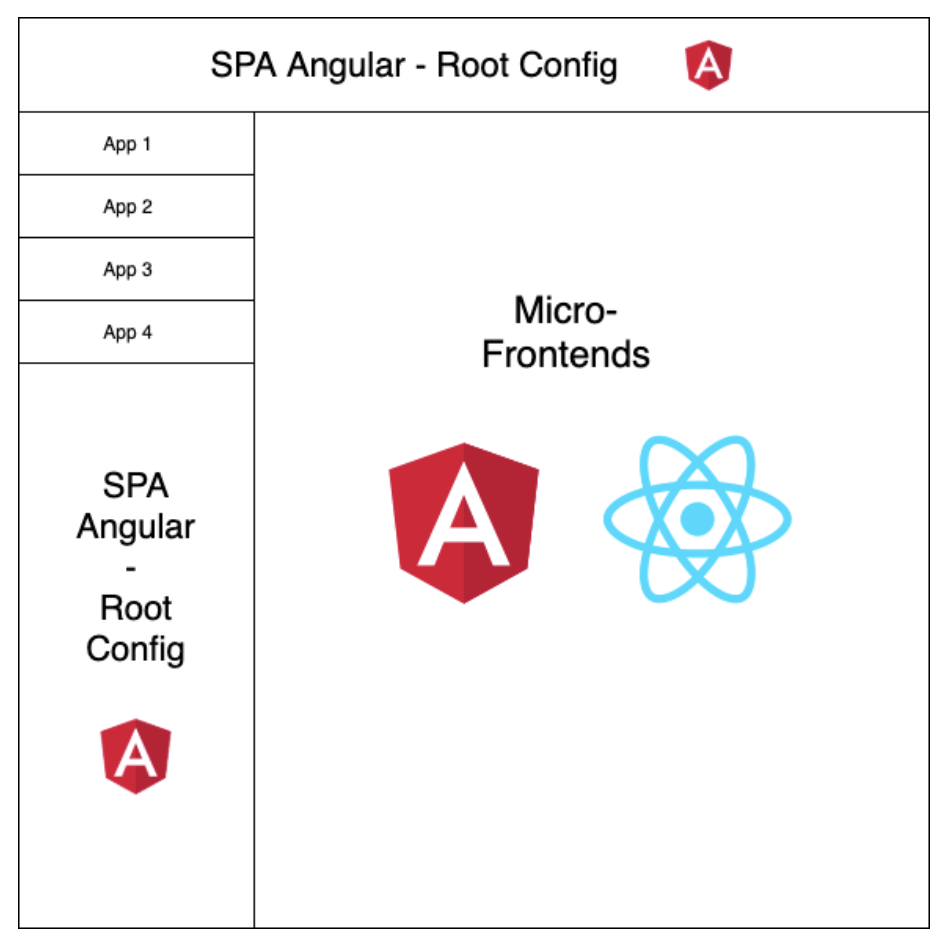 Angular Library and Micro-frontends