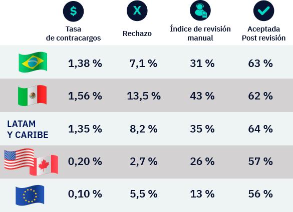 Índices y tasas de transacciones en la región