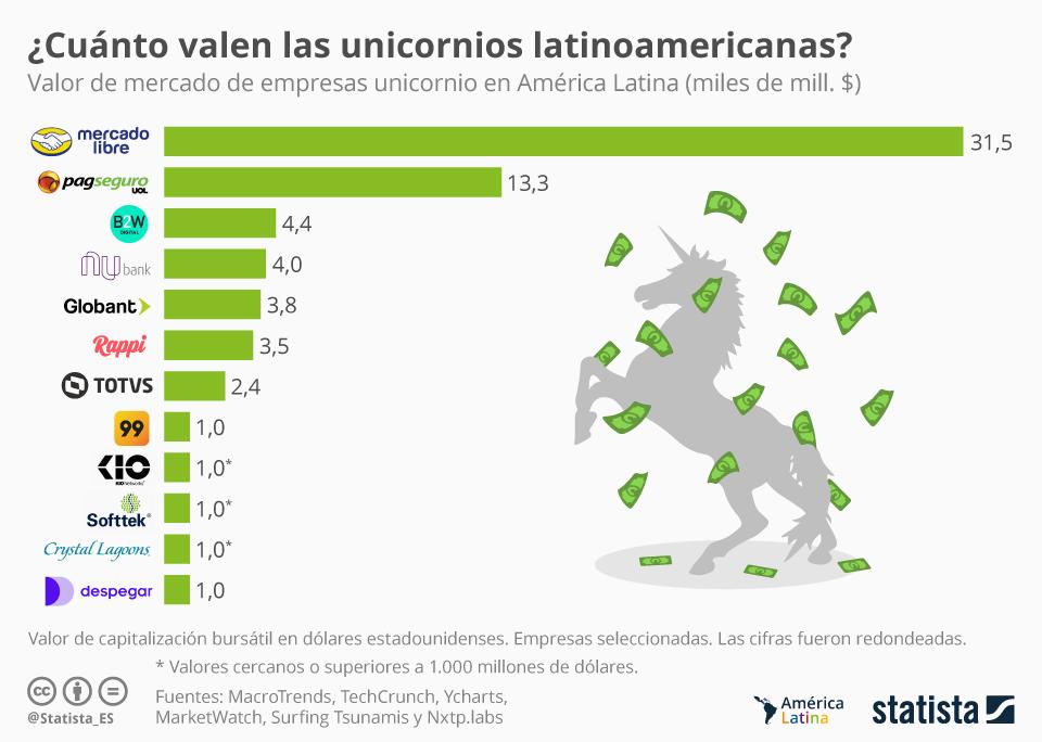 chartoftheday 18651 valor de mercado de las unicornios latinoamericanas n