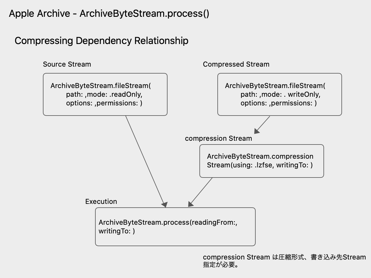 Compressing Dependency Relationship