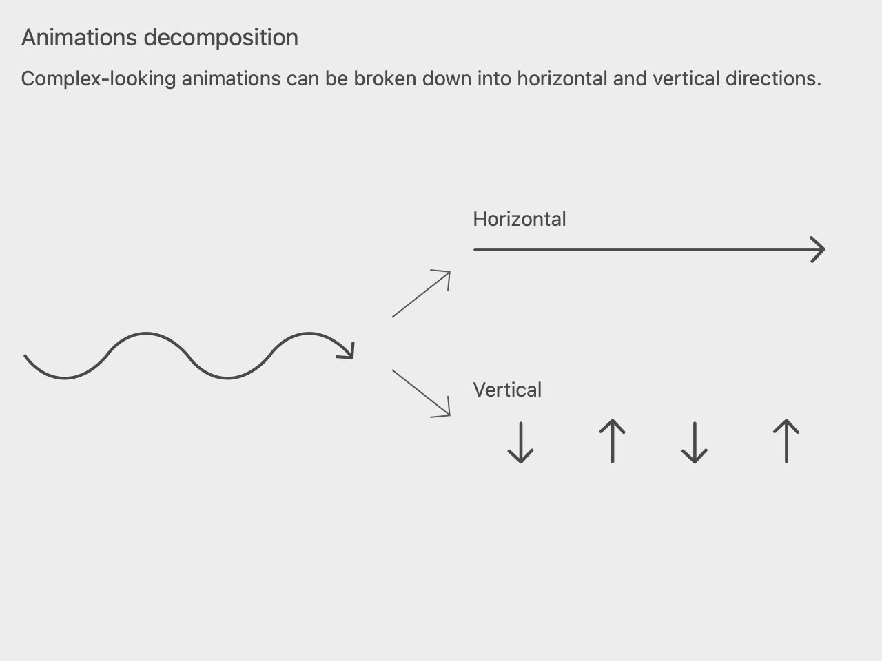 Animations decomposition