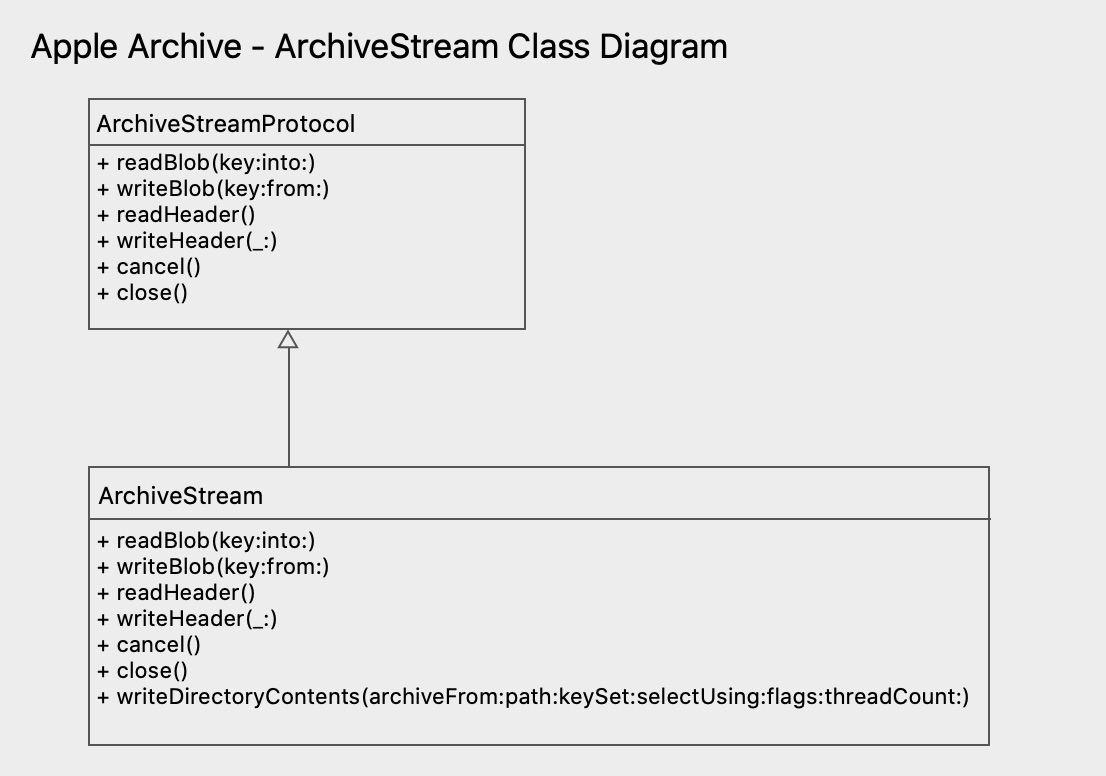ArchiveStream Class Diagram