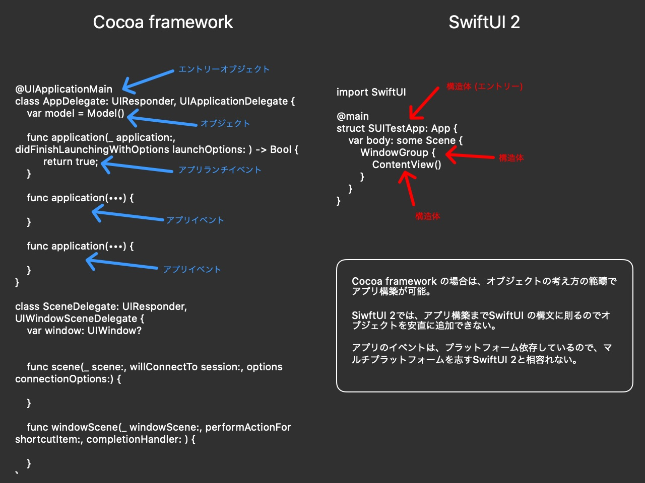 Cocoa framework And SwiftUI 2