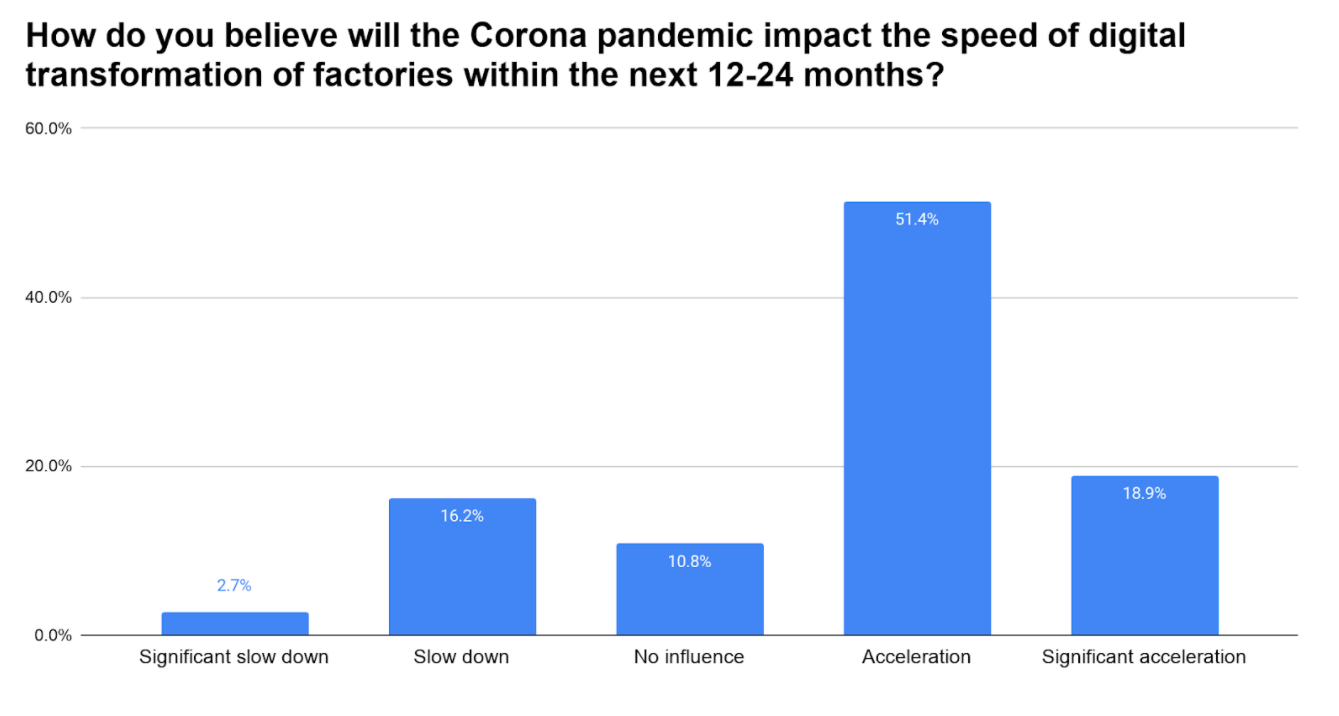 speed of digitization - corona survey