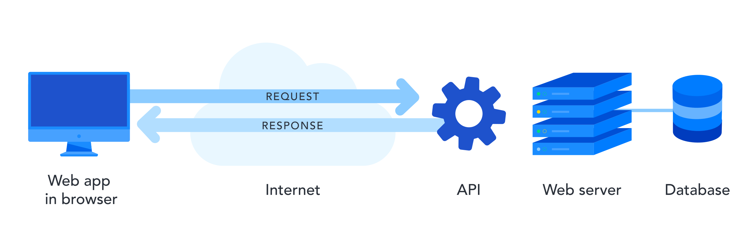 """An illustration showing how an API works. On the left is an illustration of a computer, with the text """"web app in browser"""" underneath. An arrow is drawn to the right representing the request to a wheel cog, with the word """"API"""" underneath. Further to the right is an illustration of a web server, which has a line drawn connecting it to an illustration of a database. Under the arrow representing the request is an arrow moving in the opposite direction representing the response from the API sent back to the web browser."""