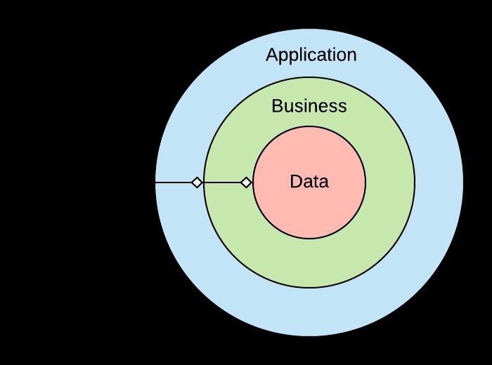 Application -> Business -> Data