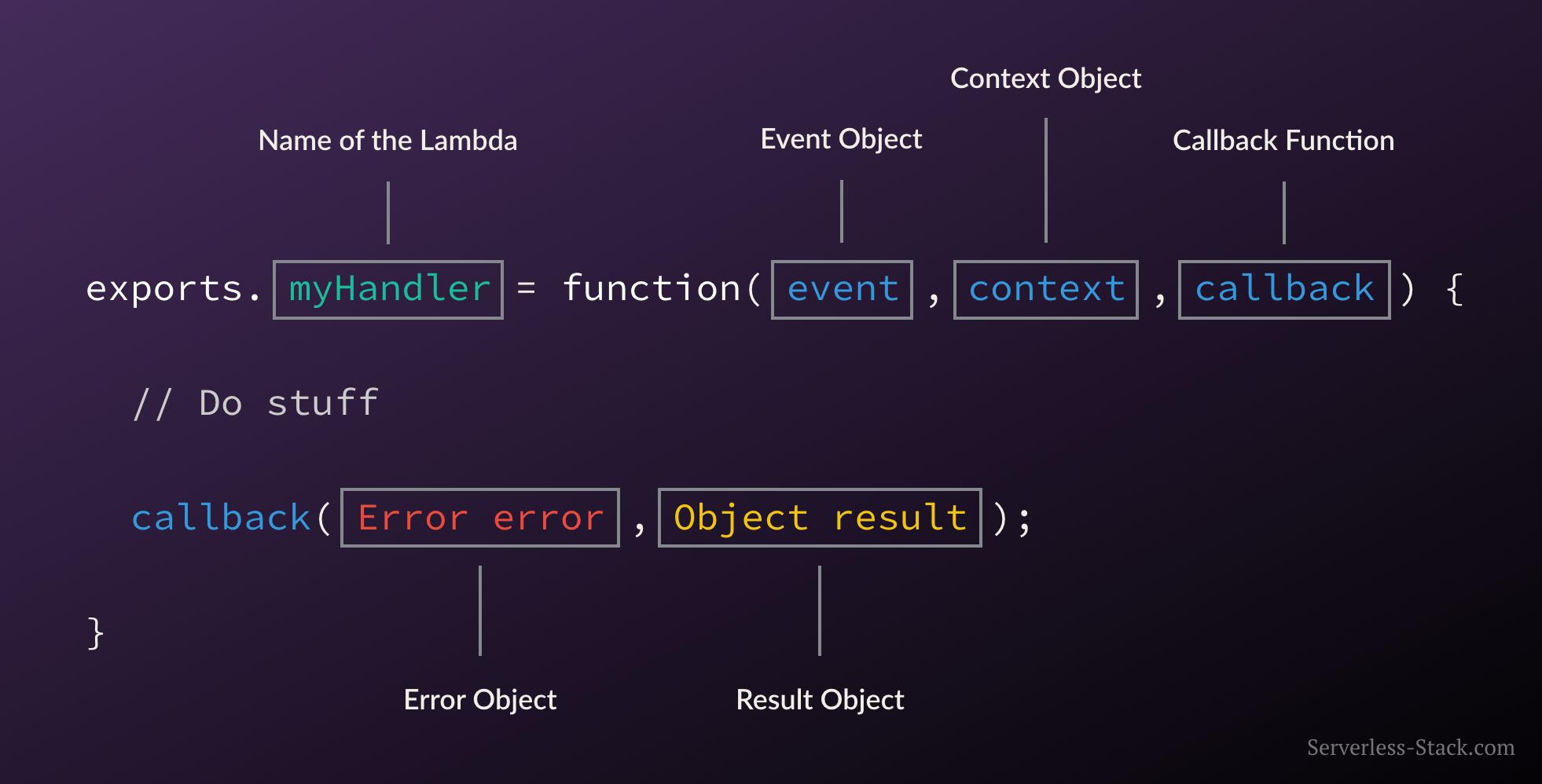 anatomy-of-a-lambda-function