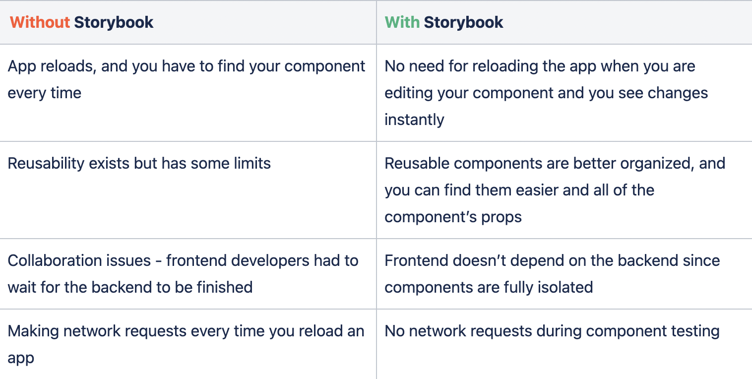 Advantages of using Storybook