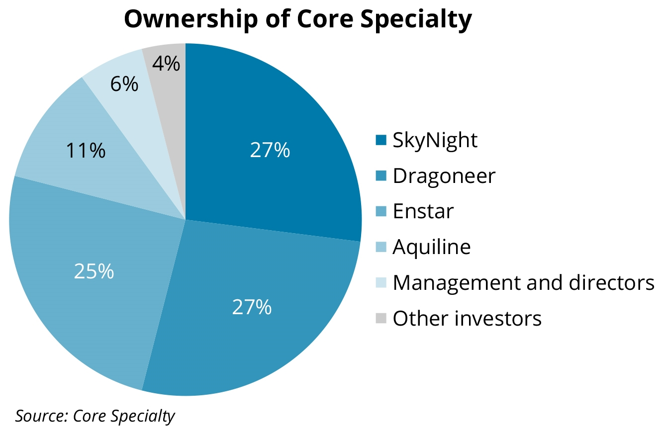 ownership-of-core-specialty-ipc-dec-1-2020-v2jpg 72095