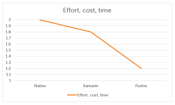 effort-cost-time