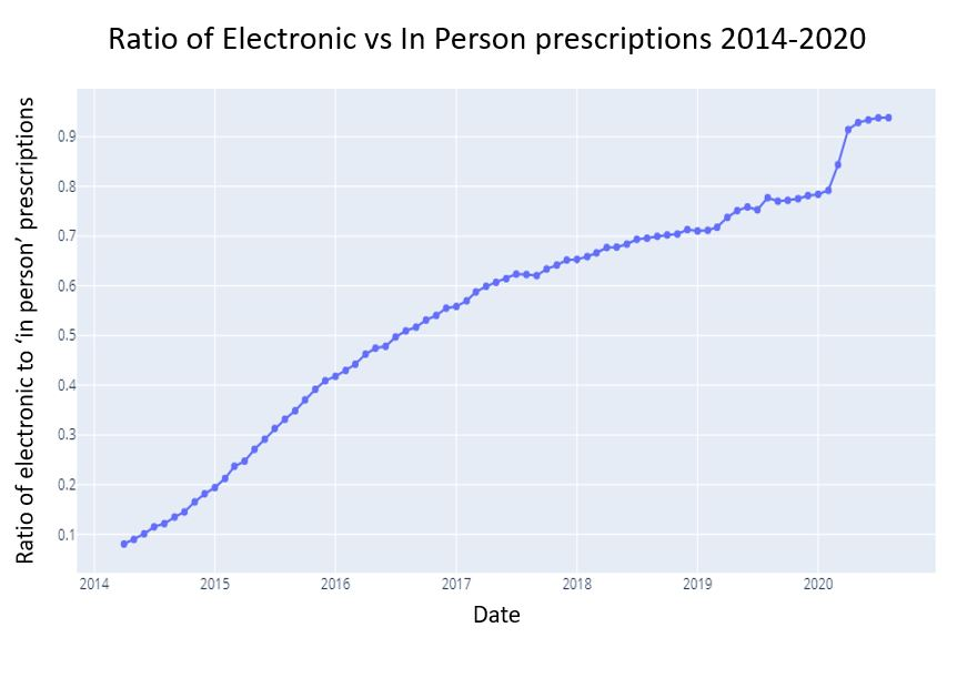 Ratio of eprescriptions to in person prescriptions 2014-2020