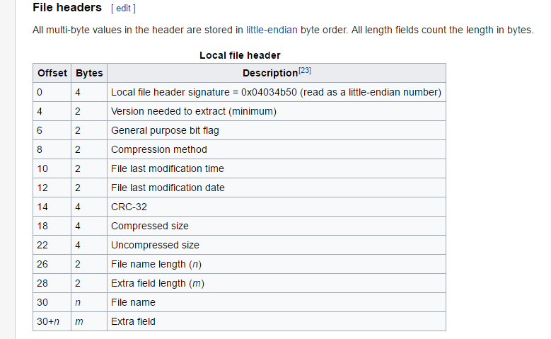 wikipedia zip headers
