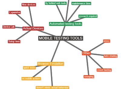 Mobile Testing: Tools to make it easy