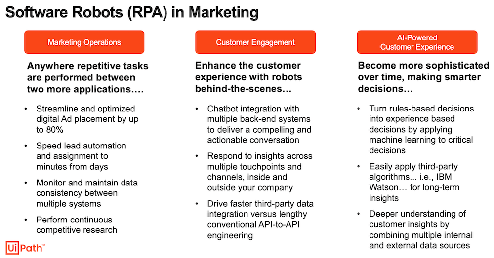 software robots rpa in marketing