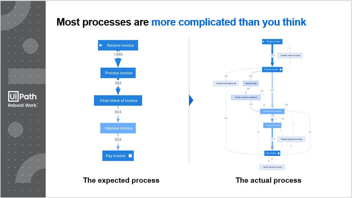 process workflow process mining uipath