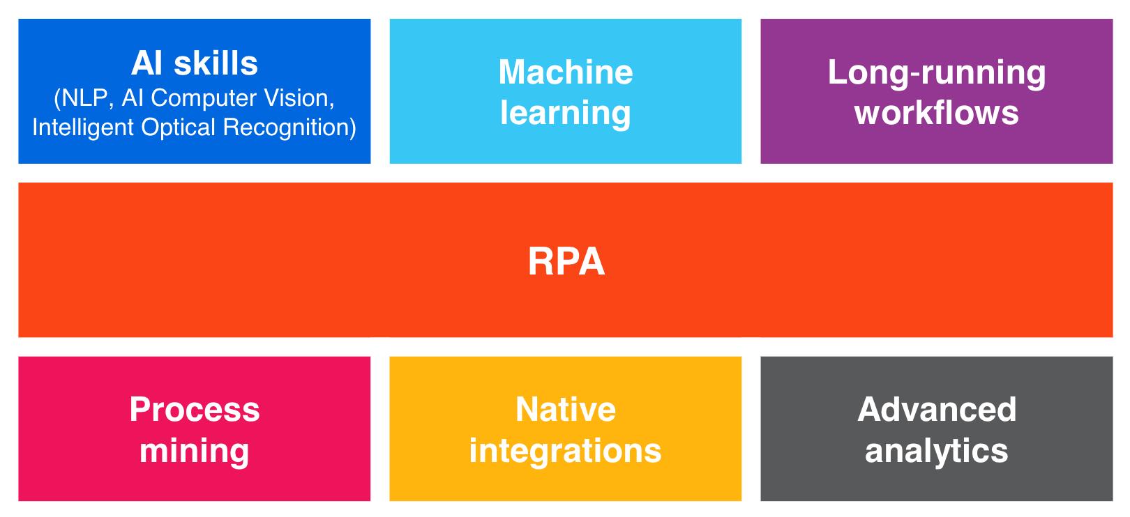 hyperautomation uipath platform