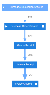 process graph p2p