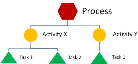 Process-edit