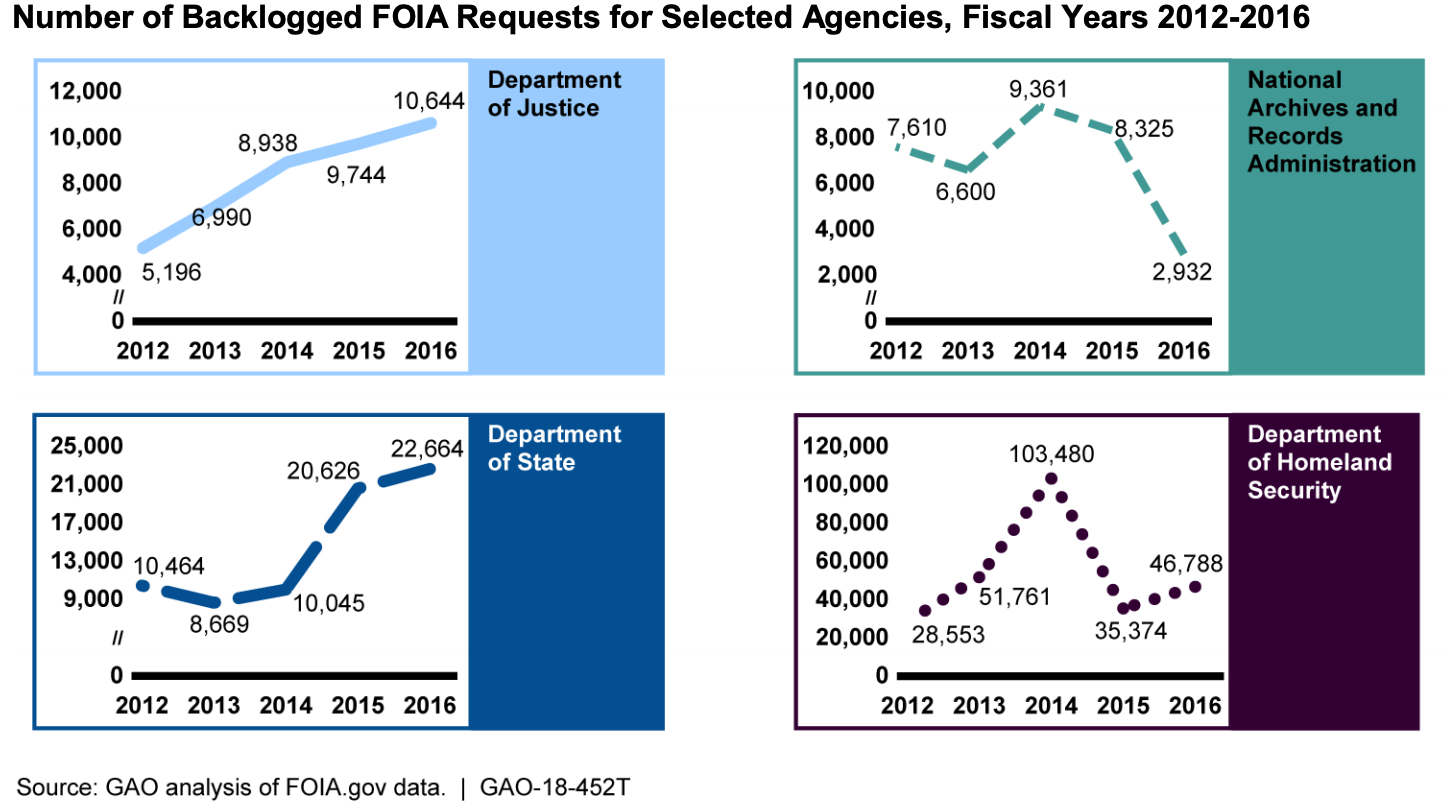 foia backlog numbers united states government