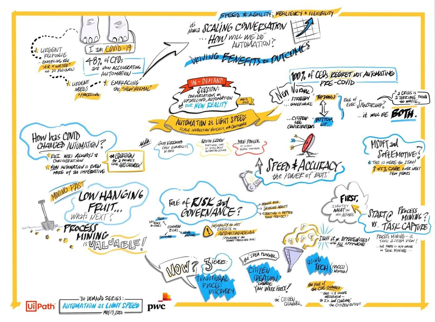 automating light speed pwc webinar infographic