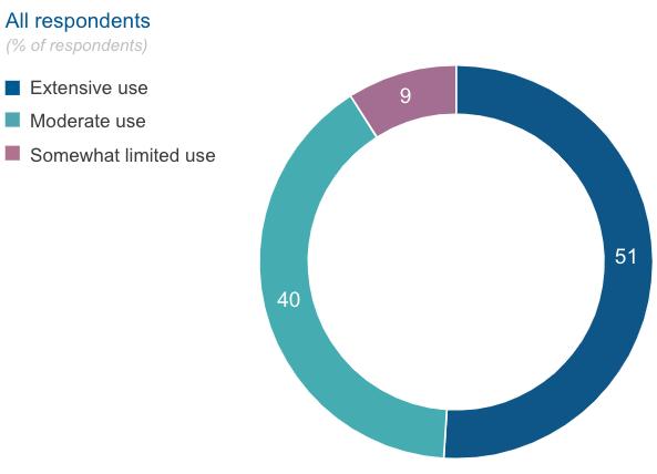 rpa extensive use economist survey