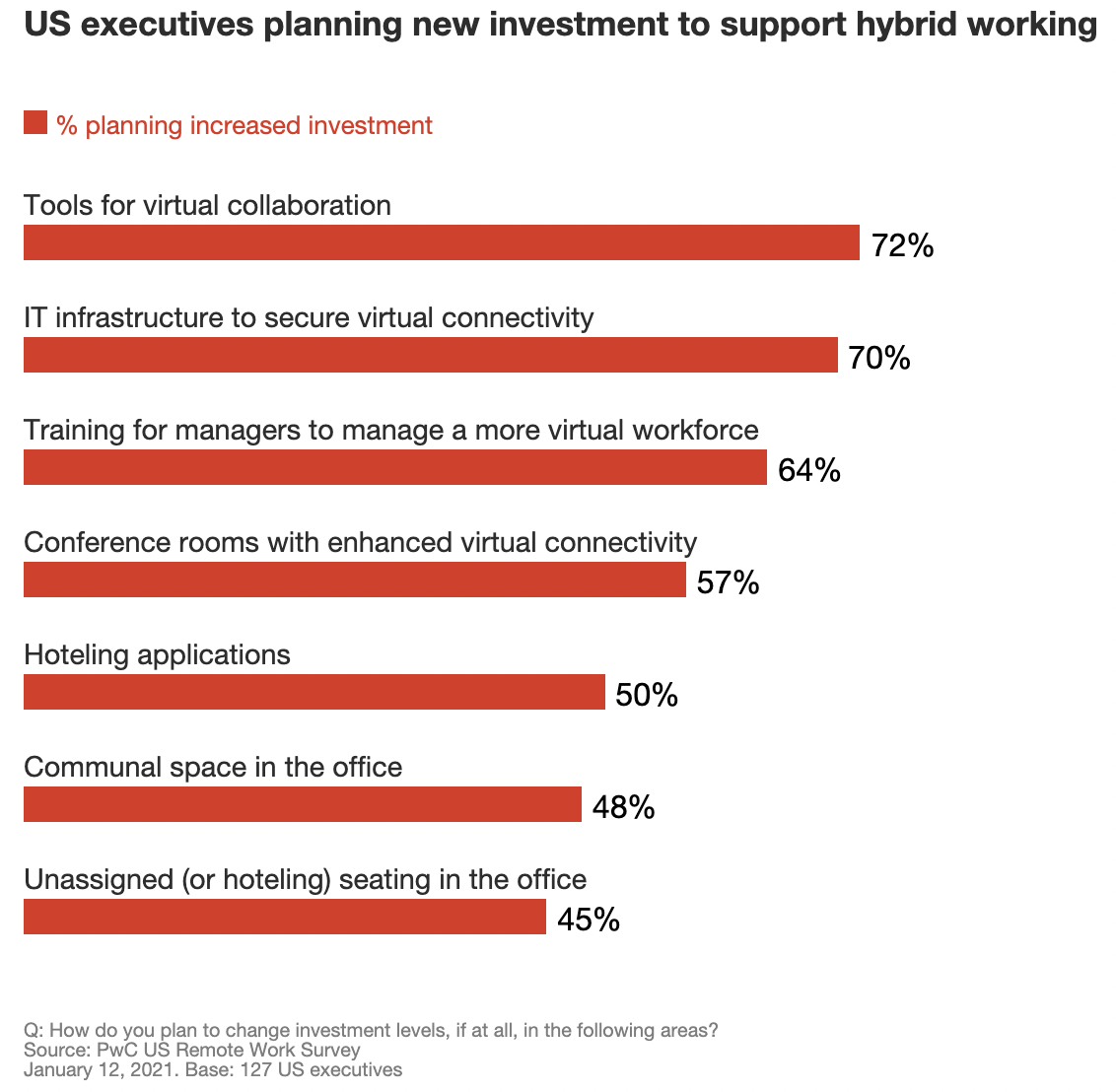 US executives planning new investment to support hybrid working graph pwc research