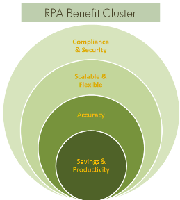 RPA-Benefit-Cluster-edited