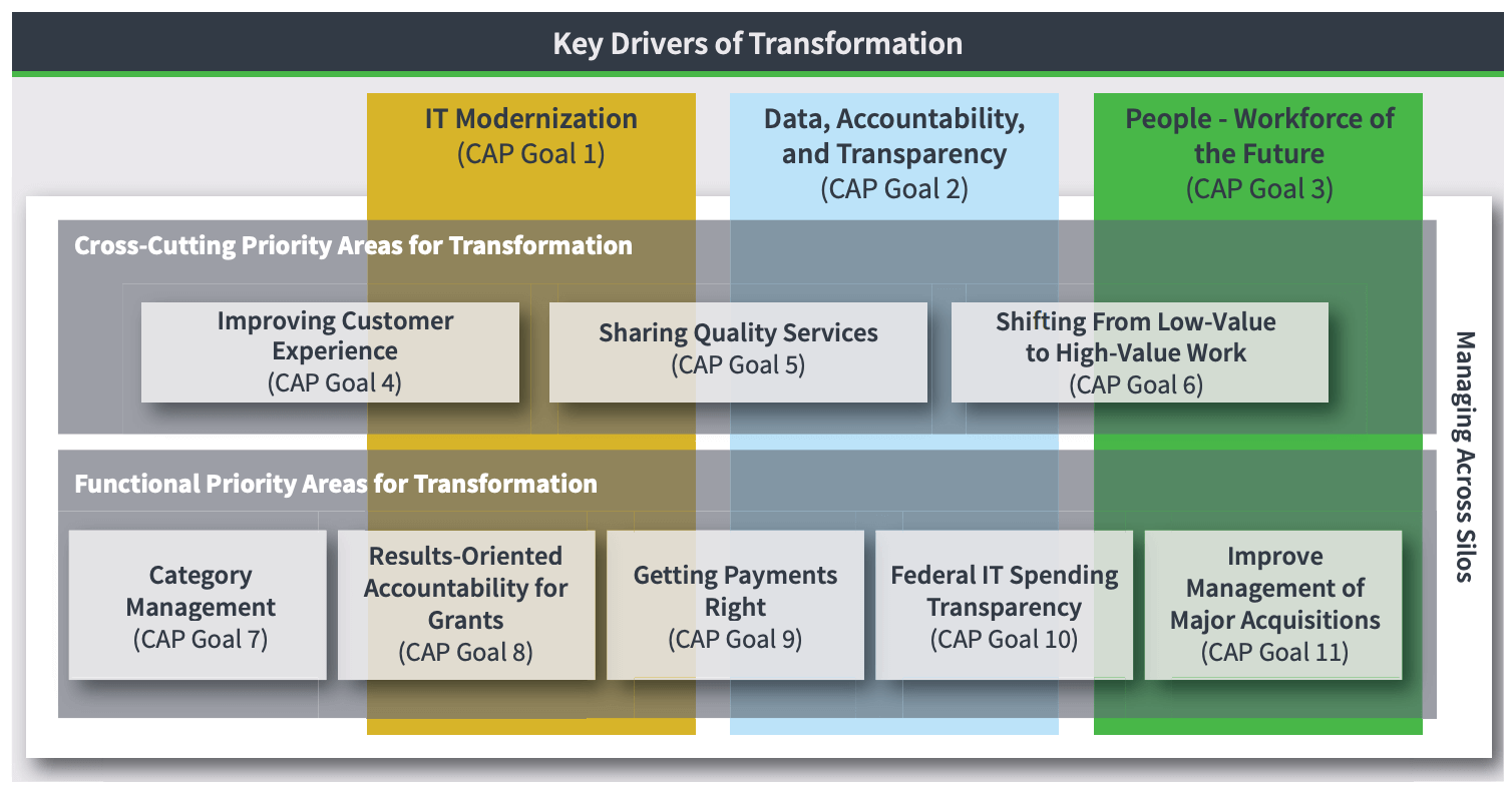 key-drivers-of-transformation-president-agenda