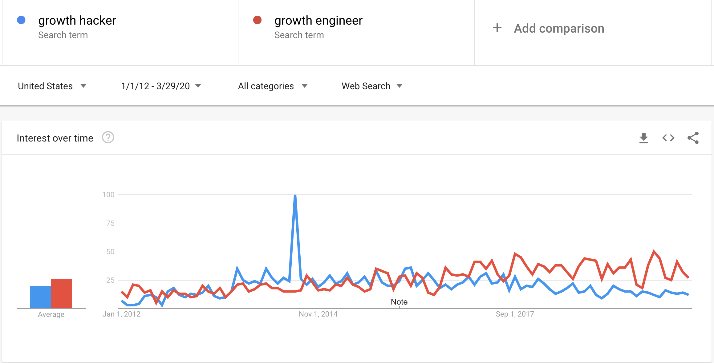 Google Trends Growth Hacker Vs Growth Engineer