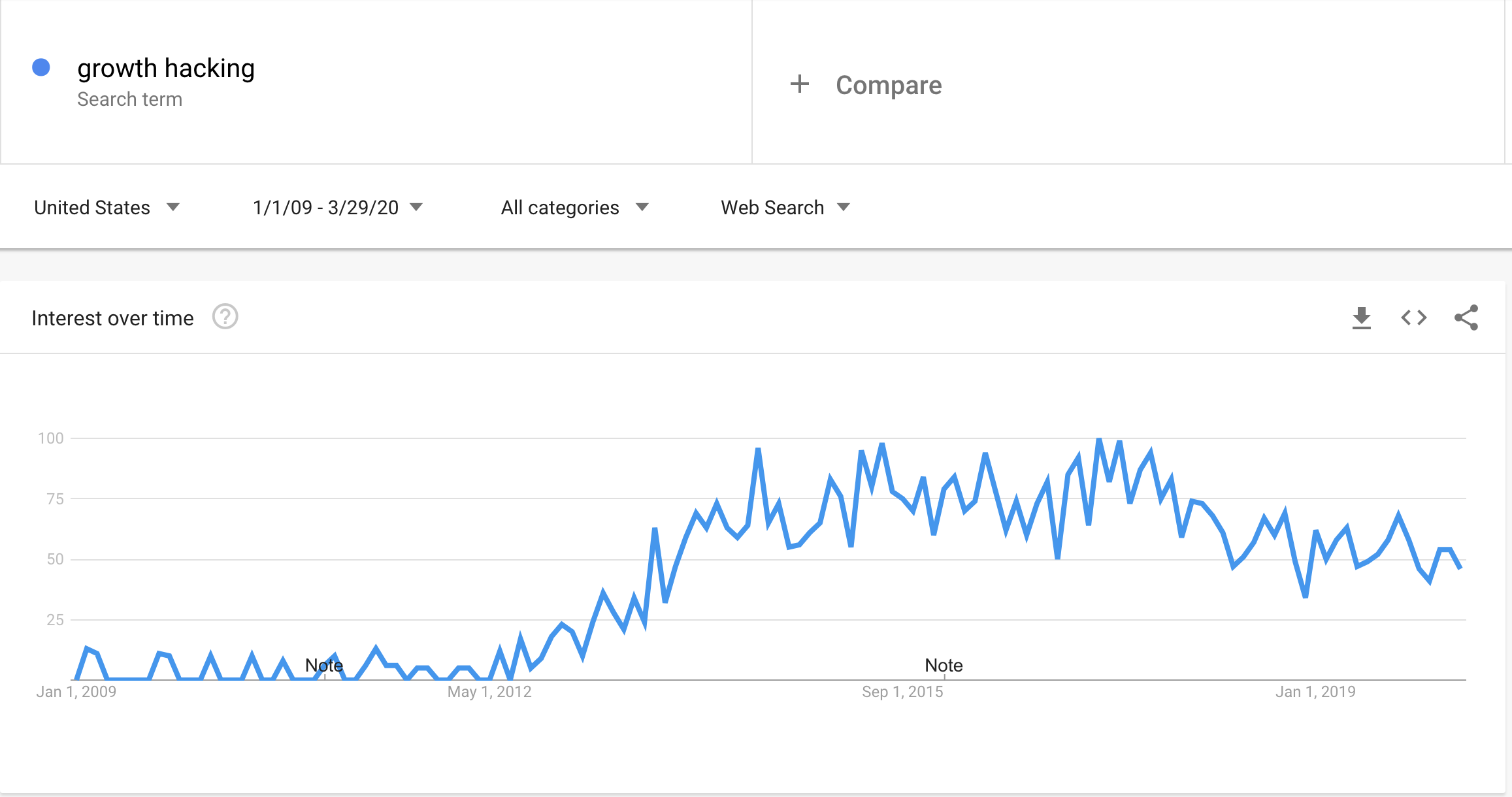 Google Trends Growth Hacking