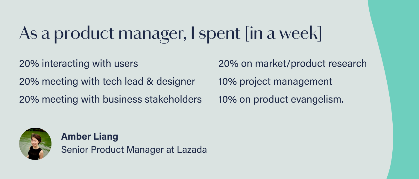 Graphic reads: As a product manager, I spent 20% of the week interacting with users to observe, receive feedback; 20% meeting with tech lead & designer, 20% meeting with business stakeholders, 20% on market/product research, 10% project management, and 10% on product evangelism.