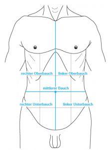 bauchnabel schmerzen schwangerschaft
